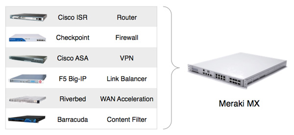 Consolidate up to six devices with a single Cisco Meraki MX appliance