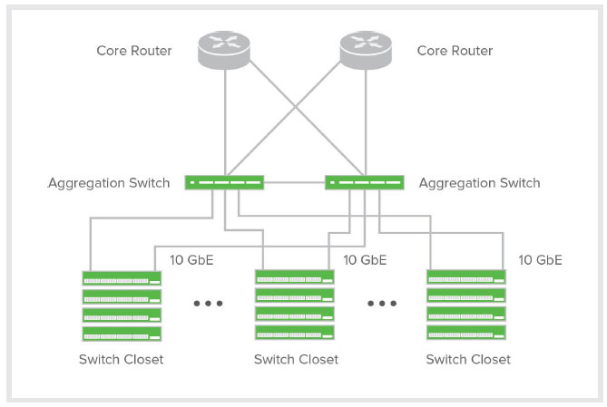 Cisco Meraki MS420 Designed for a Complete Cloud-Managed Switch Network